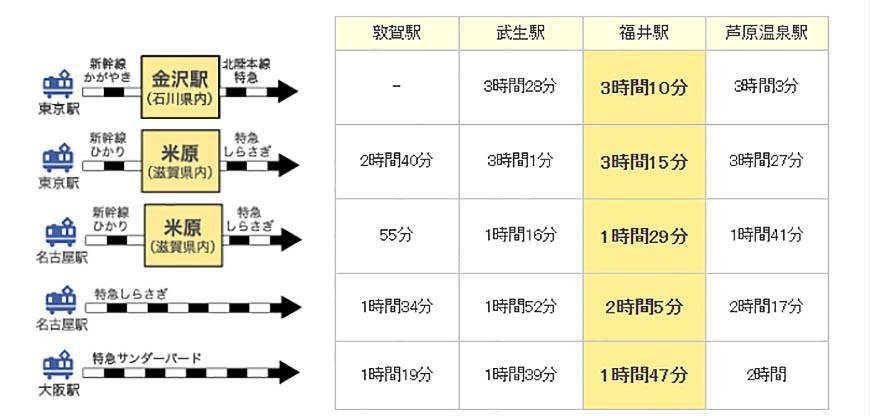 日本越光米的故鄉北陸「福井」從東京、名古屋出發的時刻表